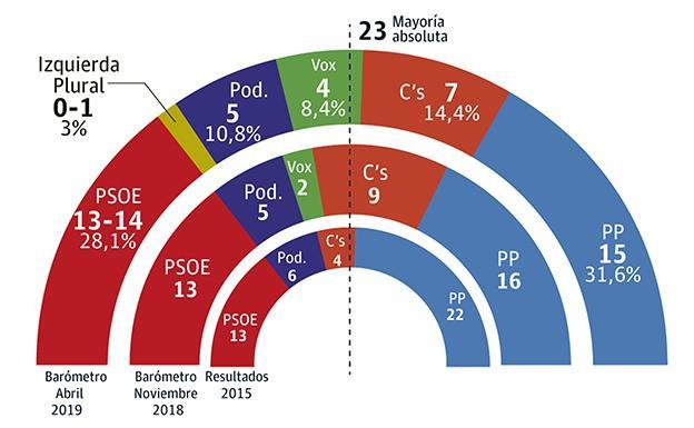 El Pp Ganaria Las Elecciones Autonomicas Pero Necesitaria A Cs Y Vox